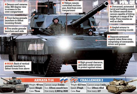 Russia and Vladimir Putin's latest tank that puts West's